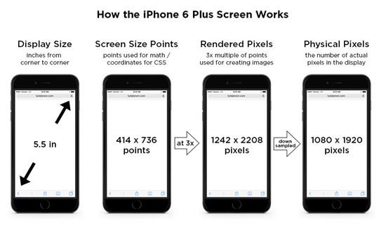 Reference for iPhone, iPad Screen Resolutions